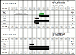 Hf Radio Frequency Chart Bbc World Service South Africa Frequencies
