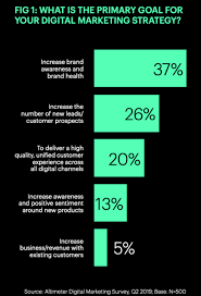 6 Essential Marketing Trends For 2020 Smart Insights
