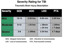 Va Screwing Tbi Vets Get These Quick Facts For Your Tbi