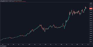 Stock Market Trading: A Beginner's Guide
