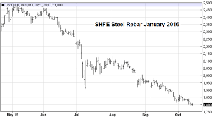 Steel Rebar Chart Steel Chart Steel Rebar Futures The Daily Shot
