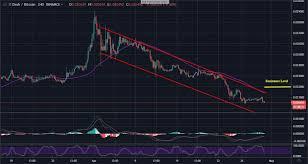 Dash To Btc Chart Dash Trading Dash Continues To Fall Below 120