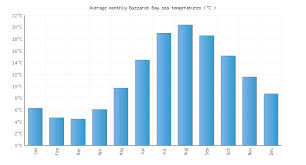 Buzzards Bay Ma Water Temperature United States Sea