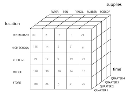 Data Cube Example Of Data Cube Visualization Download Scientific