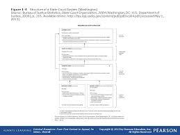 1 Introduction To Criminal Procedure Ppt Download