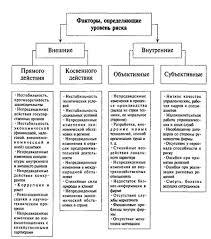Реферат Анализ управления предпринимательскими рисками в ЗАО  Система факторов влияющих на уровень предпринимательского риска