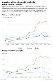 Is The Algerian Military Pursuing A Purge As A Survival