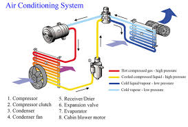 air conditioning system diagram. auto air conditioning repair system diagram