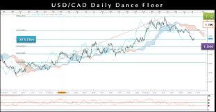 Usdcad Technical Analysis Fibonacci Ichimoku Rsi Candlestick