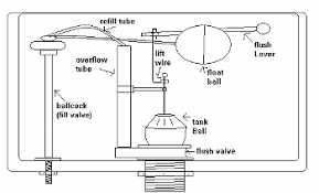 inside parts of a toilet tank. toilet tank lever diagram american standard repair diagrams parts inside of a e