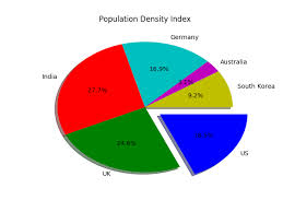 Pie Chart In Python With Legends Datascience Made Simple