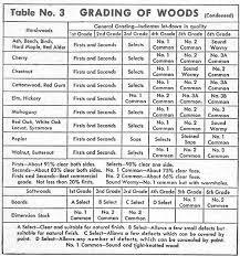 Wood Grades Wood Selecting Popular Mechanics Wood