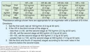 Acsm Vo2max Norms Chart Chapter 3 Essentials Of Exercise Physiology
