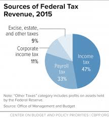 Federal Income Tax Rates 2015 Chart Top 10 Federal Tax Charts Center On Budget And Policy