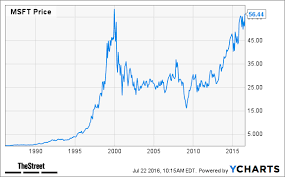1999 stock market chart microsoft msft ge ge and 1999s other stock market