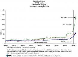 World Fertilizer Prices Continue To Soar Scientists Stress