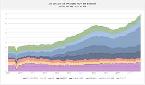 Eia Warns Of Rising Light Oil Production And Shortage Of