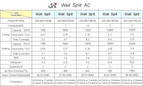 Window Air Conditioner Sizing Chart Recommended Btu For Room Size Hotelriohumadea Co