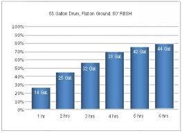 barrel size rain barrel soaker hose test results