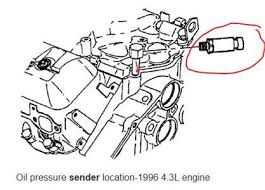 2003 chevy s10 2 2l engine diagram wiring diagram for professional • solved where is the oil sending unit on a 2001 4 3 liter 2003 chevy cavalier engine diagram 2 2 liter engine diagram