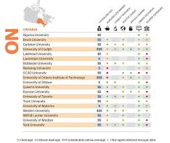 U Of T Gpa Chart The Choice Of Universities In Ontario The Globe And Mail