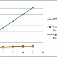 Comparison Chart Between The Analyzed Solutions And Our
