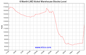 Lme Nickel Price Live Chart Kitco Spot Nickel Historical Charts And Graphs Nickel