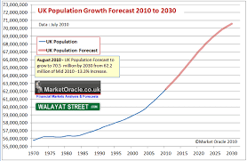England Population Chart Uk Population Growth Forecast Conclusion