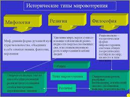 Исторические типы мировоззрения Презентация  Исторические типы мировоззрения