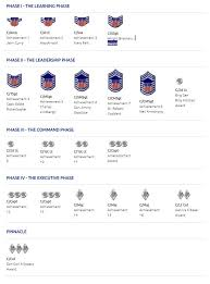 Civil Air Patrol Senior Ranks Chart Cadet Learning Phases Civil Air Patrol Military Ranks