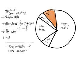 Ocd Pie Chart Responsibility Pie