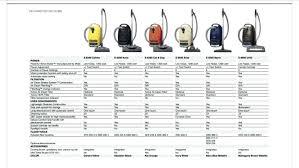 Miele Canister Vacuum Comparison Chart Miele Vacuum Comparison Cleaners Nakago Info