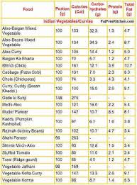 Indian Diet Chart Pdf 49 Nice Food Calorie Chart Pdf Home Furniture