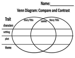 Venn Diagram Character Comparison Compare And Contrast Characters Setting Plot Teaching Resources