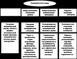Контрольная работа Фискальная политика государства Первый из них общая экономическая теория изучает общие принципы функционирования экономики раскрывает общую теорию экономических систем и их структуры