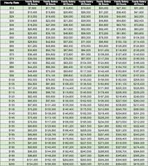Salary To Hourly Chart How To Set Your Freelance Hourly Rate Quoterobot Blog