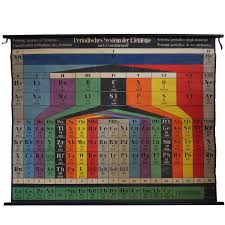 Vintage Wall Chart Large Vintage Wall Chart Periodic Table System Of