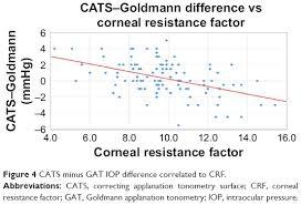 Full Text Goldmann Tonometer Error Correcting Prism