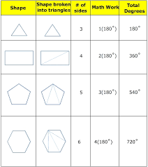 Interior Angles Chart The Sum Of The Interior Angles In A Polygon