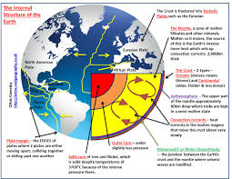 plate tectonics these waves are important because studies of them have revealed the interior of the earth to scientists p and s waves travel through the earth s interior