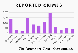 with 1 368 crimes but this parison is really not fair especially because dorchester has a big way larger potion than any of these neighborhoods