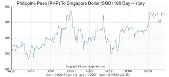 Dollar Rate Today Live Chart Peso To Singapore Dollars Exchange Rate Ecosfreewlenb Ml