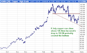 Lme Copper Stocks Chart Kitco James Steel Base Metals Commentaries Copper