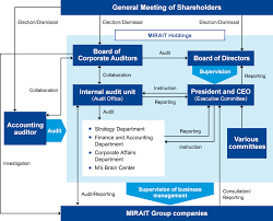 Corporate Governance Structure Chart Corporate Governance About Us Mirait Holdings Corporation