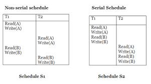 Schedule Conflict Dbms Conflict Serializable Schedule Javatpoint