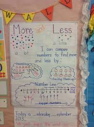 10 More 10 Less Anchor Chart More Less Anchor Chart Greater Than And Less Than