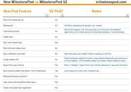 Pod Size Chart Milestonepod Compare Chart Jpg Milestonepod