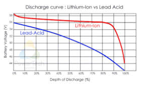 36 Volt Battery State Of Charge Chart Lithium Ion State Of Charge Soc Measurement Coulomb