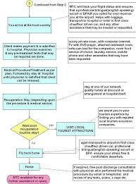 Car Wash Flow Chart Medical Tourism Process Flow Chart