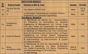 Indian Navy University Entry Scheme Ues Entry 2018
